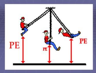 Энергия тела в однородном поле тяжести