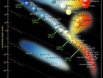 Внутреннее строение звезд и источники их энергии